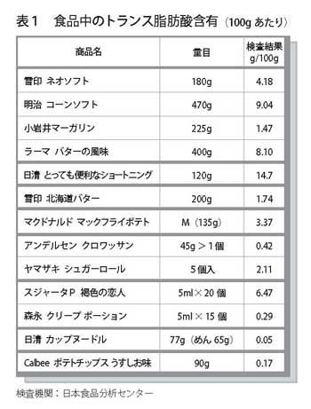 トランス脂肪酸|独自調査