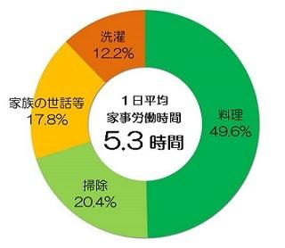 主婦の年収は平均470万円 - 最も高く換算される家事は? | マイナビニュース
