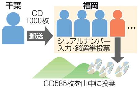 「AKB48」のCD585枚を山中に不法投棄 容疑の男を書類送検 - ライブドアニュース