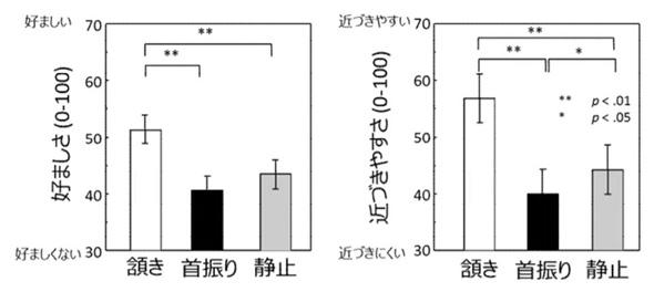 「うなずく」と好感度アップ「首振り」より40%増 北大が研究