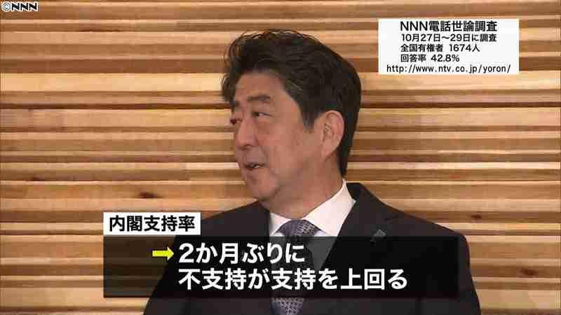 内閣不支持2か月ぶり支持上回る~NNN|日テレNEWS24