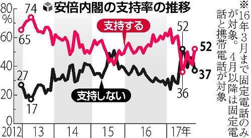 内閣支持率上昇52%…読売世論調査 : 選挙 : 読売新聞(YOMIURI ONLINE)