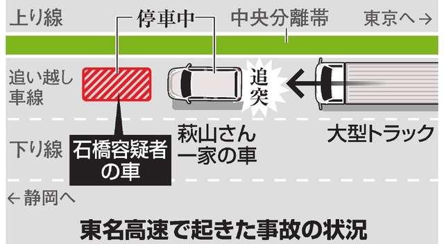 東名夫婦死亡事故、進路を塞ぎ停車させた疑いで男逮捕:朝日新聞デジタル