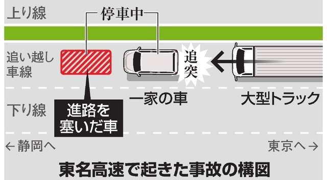 進路塞がれ停車、追突され夫婦死亡 6月の東名事故:朝日新聞デジタル