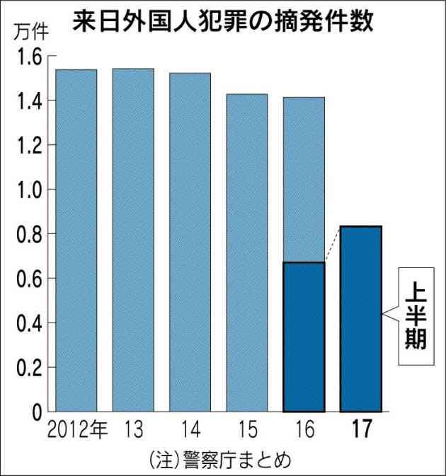 来日外国人犯罪 23%増 1~6月 8327件、窃盗や詐欺多く :日本経済新聞