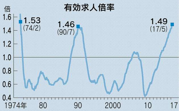 求人倍率5月1.49倍、人手不足に拍車 43年ぶり高水準  :日本経済新聞