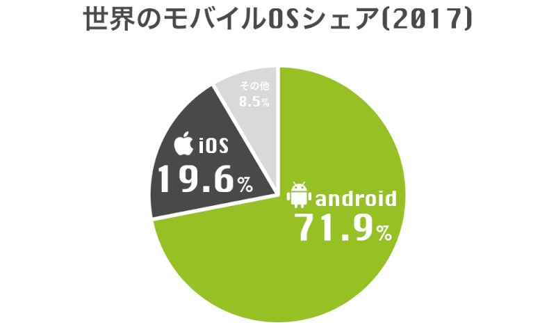 Androidを語ろう