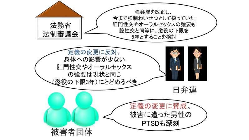 性犯罪の厳罰化に日弁連が一部反対の意見書 被害者支援57団体が抗議へ(小川たまか) - 個人 - Yahoo!ニュース