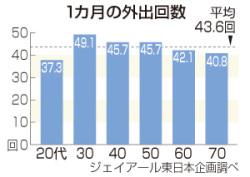 20代の外出、70代下回る=スマホ普及、自宅で完結―6割が「引きこもり」自認