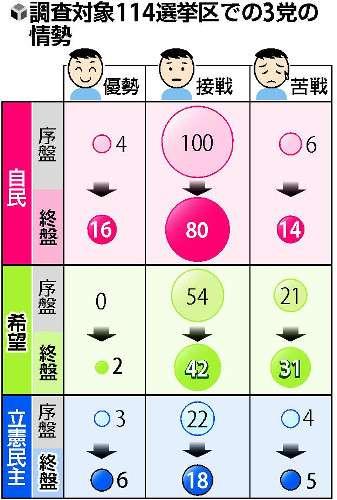 自民が勢い維持、希望苦戦・立憲民主加速…終盤 : 選挙 : 読売新聞(YOMIURI ONLINE)