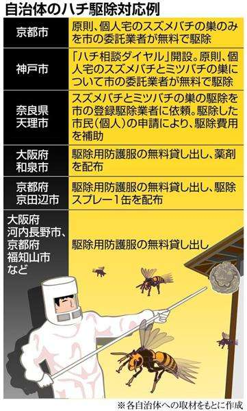 車いす女性、50分間スズメバチに刺され死亡 付き添い職員、蜂が多すぎ救助できず 愛媛・大洲市 - 産経WEST