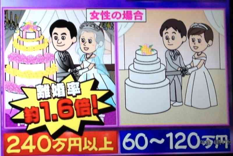 派手婚をすると離婚率が上がるって本当ですか?