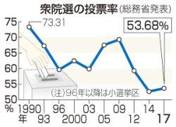 投票率、53.68%=戦後2番目の低水準に-総務省発表【17衆院選】