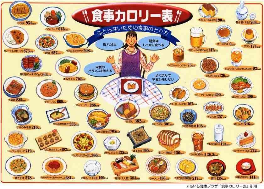 食品のカロリーと主成分がわかる一覧表