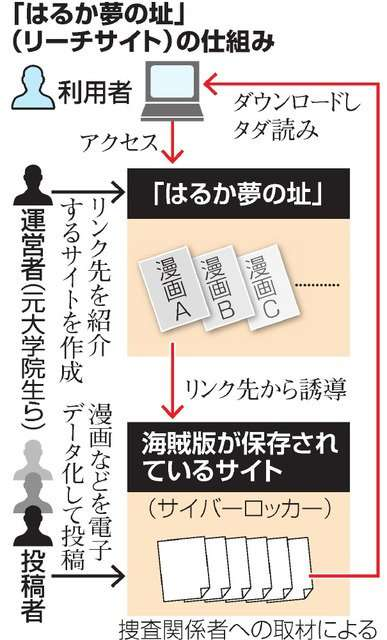 タダ読み誘導サイト運営者ら、著作権法違反容疑で逮捕へ