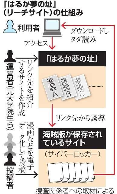 タダ読み誘導サイト運営者ら、著作権法違反容疑で逮捕へ:朝日新聞デジタル