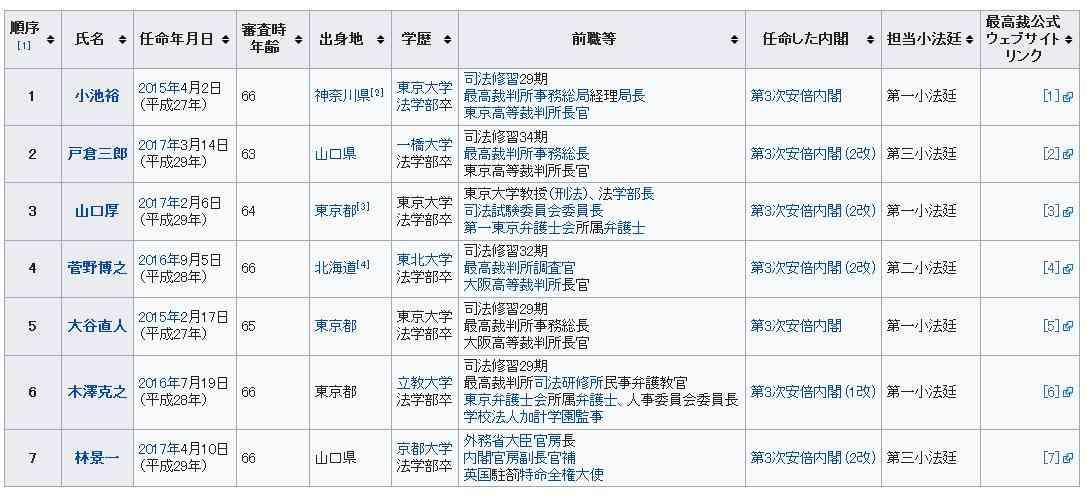 2017年衆議院選挙時に国民審査対象となる裁判官 - 復活日本 ~その日まで~