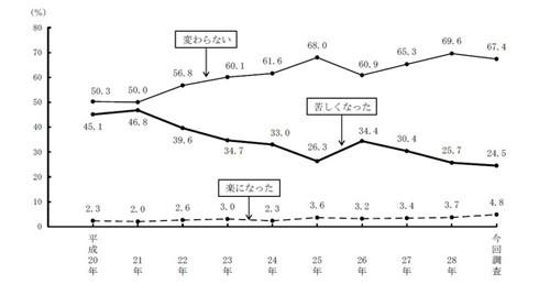東京都民の75%が「今後も東京に住みたい」 都民生活調査