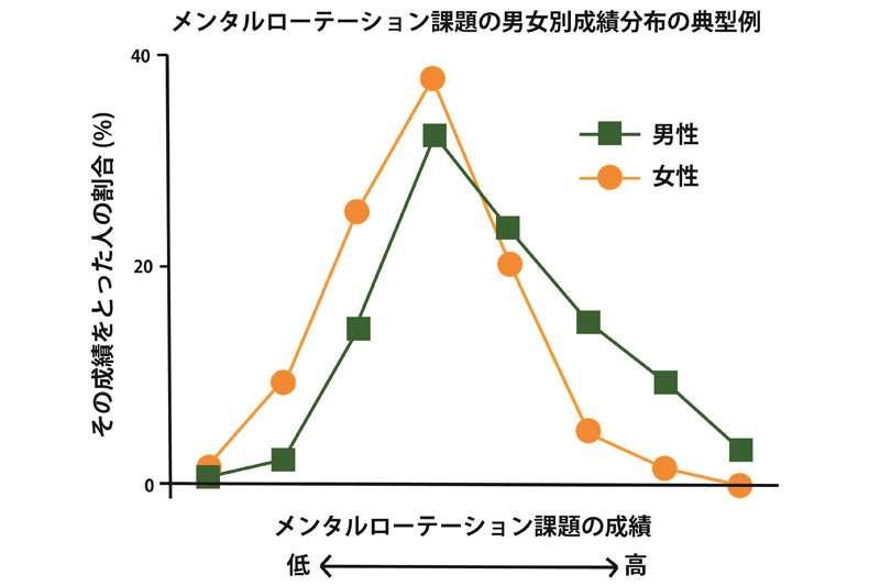 第5回 「男脳」「女脳」のウソはなぜ、どのように拡散するのか | ナショナルジオグラフィック日本版サイト