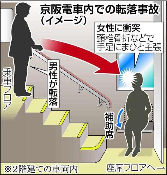 2階建て電車で酔客が転落、階段下補助席の女性直撃で重度障害 女性が京阪電鉄を提訴 「安全確保怠った」(1/2ページ) - 産経WEST