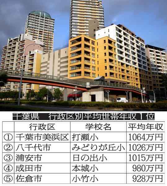 千葉・打瀬小の平均年収が東京・田園調布小を超えた|暮らし|ライフ|日刊ゲンダイDIGITAL