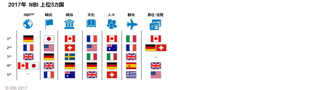 「国家ブランド指数」日本は4位、米国はトランプ大統領の影響か首位から6位に転落