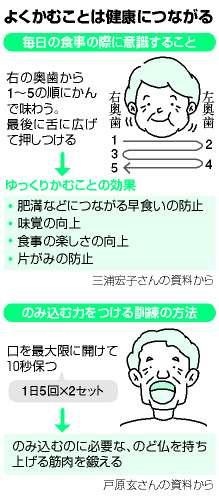 よくかみ、のみ込むことで健康に:朝日新聞デジタル