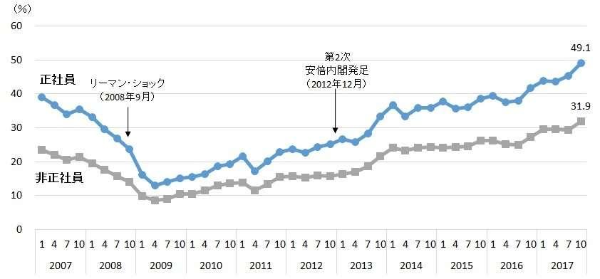 正社員不足、過去最高の49.1%に上昇 (帝国データバンク) - Yahoo!ニュース