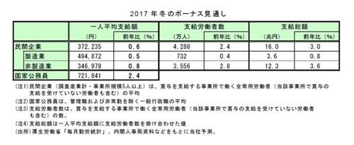 冬ボーナス、予想平均額は37万2,235円 - 3年ぶりに増加見込み