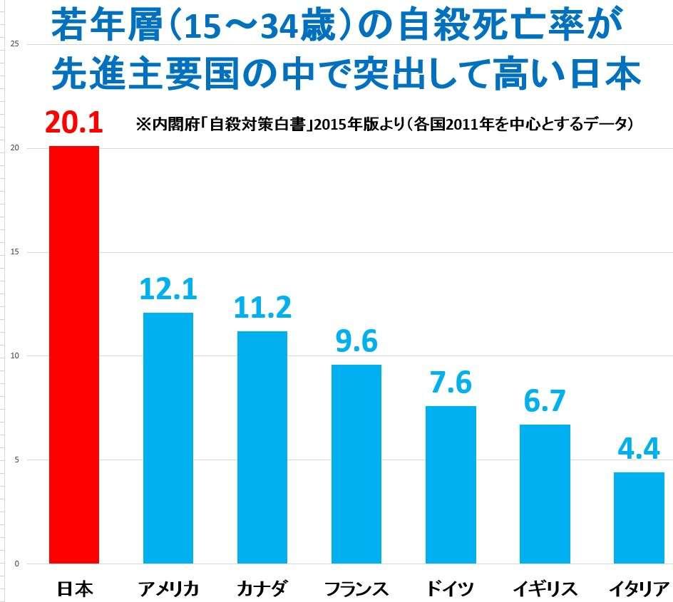 【日本】若者の自殺率が高い理由は何だと思いますか?
