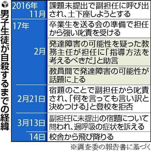 【福井・池田中自殺】生徒に発達障害疑い、助言受けた担任ら放置…叱責自殺