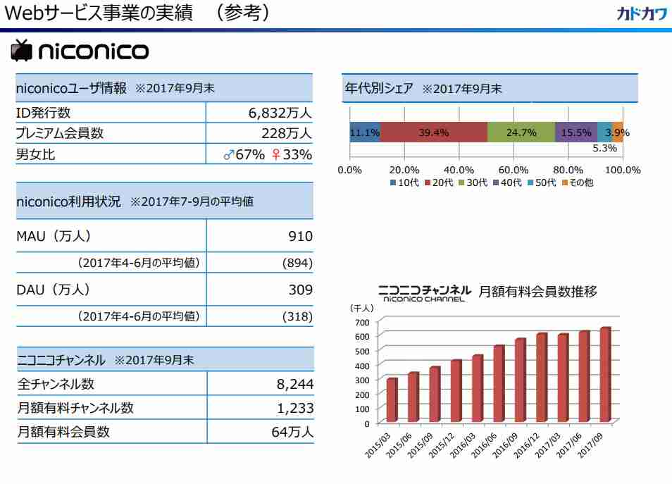 niconicoが高齢化 有料会員は年間28万人減 - ITmedia NEWS