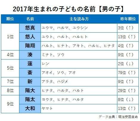 2017年生まれの子どもの名前、【悠真】【悠人】【陽翔】が同率トップに
