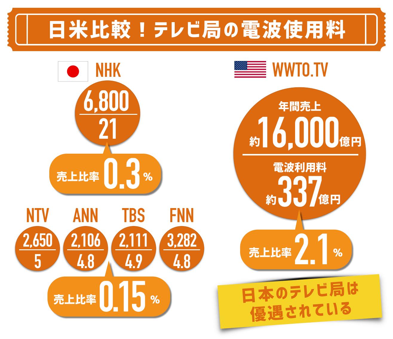 テレビ局が絶対に認めない電波オークション5つのメリット | メリットデメリット