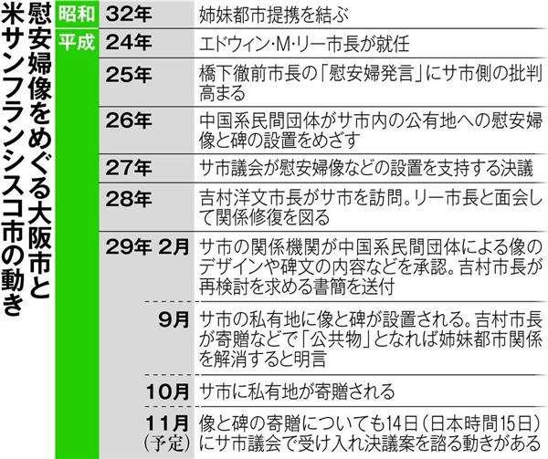 【慰安婦像】「姉妹都市解消は当然」潰された地域交流…在米日本人ら怒り サンフランシスコ慰安婦像 YouTube動画>13本 ->画像>53枚