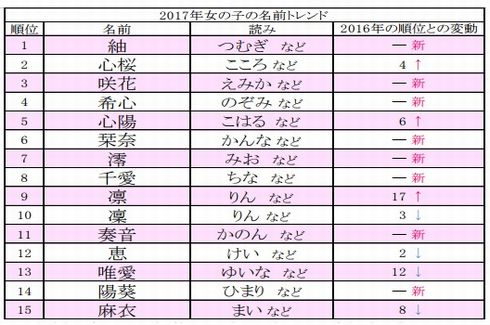 10位「主税」はなんと読む? 2017年赤ちゃんの名付けトレンド、ベスト30発表 男女1位は「颯」と「紬」
