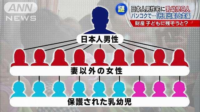 【タイ代理出産問題】日本人男性「100~1000人の子供をもうける計画」「世界への善行」