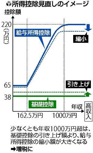 年収が1000万円を超える会社員 政府が増税の方向で調整へ - ライブドアニュース