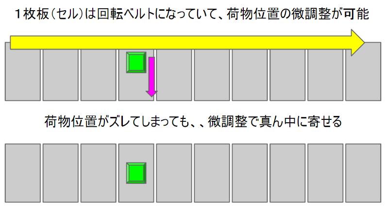 国内屈指!ヤマト運輸の羽田クロノゲートの見学コースで私が目にしたもの - クートンブログ