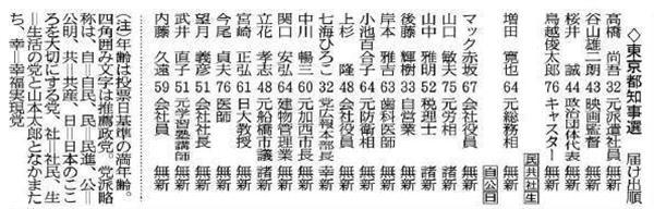 【東京都知事選】桜井誠氏が激白!「間違ったことはしていない」「来年の都議選に10~20人立候補させます」(1/7ページ) - 産経ニュース