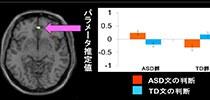 自閉スペクトラム症がある方々による、自閉スペクトラム症がある方々に対する共感 — 京都大学