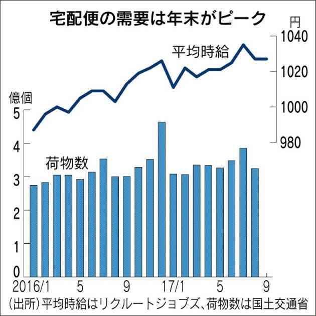 (宅配クライシス)年末配送 時給が高騰 人材争奪激しく ヤマト、運転手2000円/アマゾン、荷分け1850円 :日本経済新聞