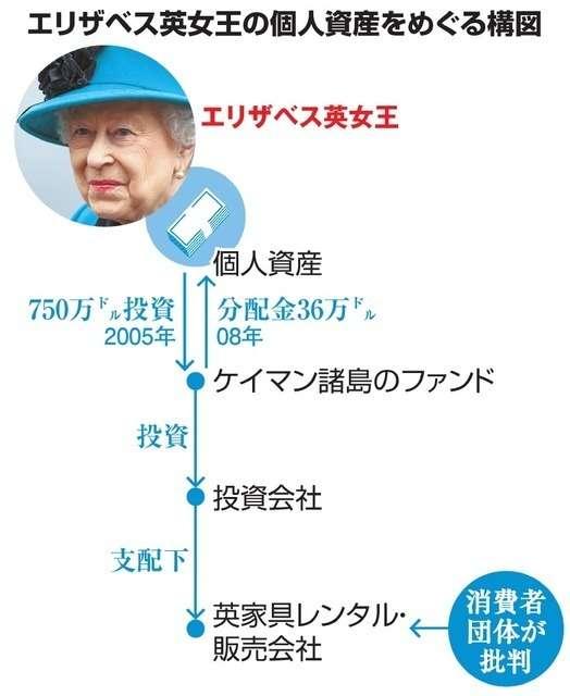 英女王・マドンナ・中東の王妃… 「税の楽園」集う大物 (朝日新聞デジタル) - Yahoo!ニュース