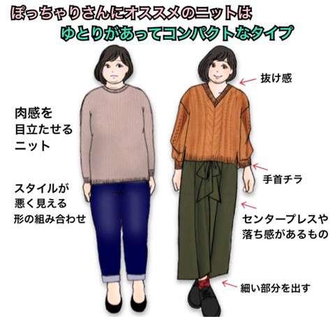 着痩せする方法