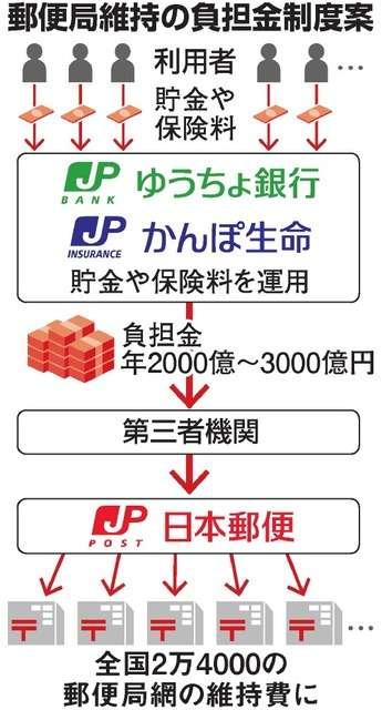 郵便局網維持へ「負担金」検討 ゆうちょ銀などが支払い:朝日新聞デジタル