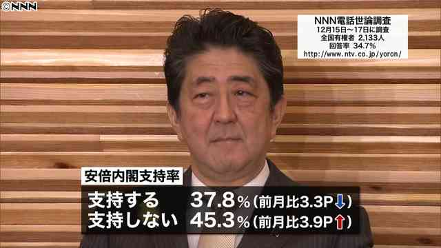 安倍内閣の支持率、4カ月ぶりに3割台に落ち込む NNN世論調査