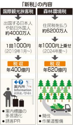 新税創設、使途にあいまいさ=「森林」「観光」に唐突感も-18年度改正