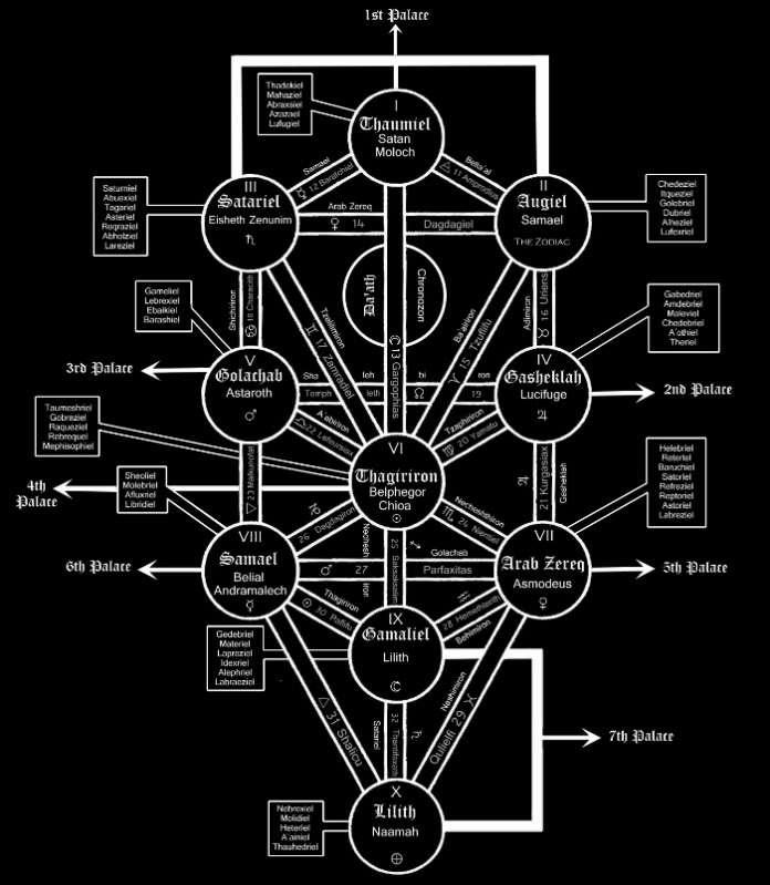 カバラの「邪悪の樹」が示す5つのこと | セレンディピティ