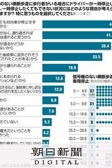 信号機のない横断歩道、止まらぬ車 運転者の意見は?:朝日新聞デジタル