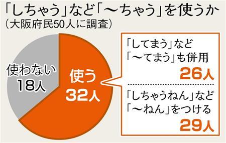 大阪弁「してまう」から「しちゃう」へ「ネオ関西弁」も拡散